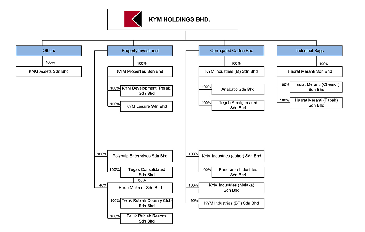 KYM Group Corporate Structure